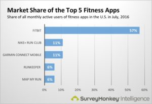 Market Share of the Top 5 Fitness Apps