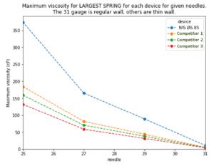Viscosity versus needle gauge